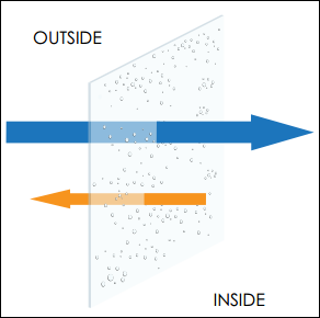 diagram showing condensation forming on the inside pane of a window