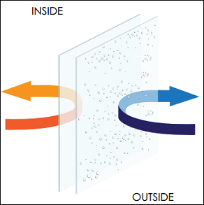 Diagram showing condensation forming outside a window
