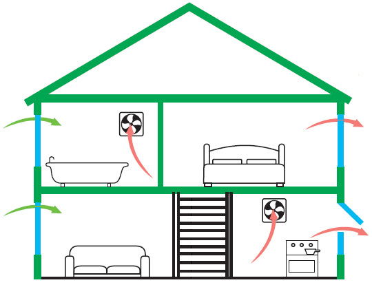 The Basics Of Home Ventilation Myglazing Com