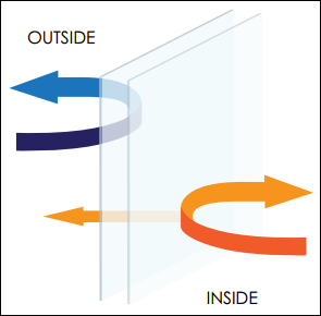diagram of heat transfer through double glazed window