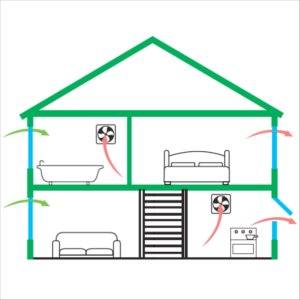 home ventilation basics diagram of house